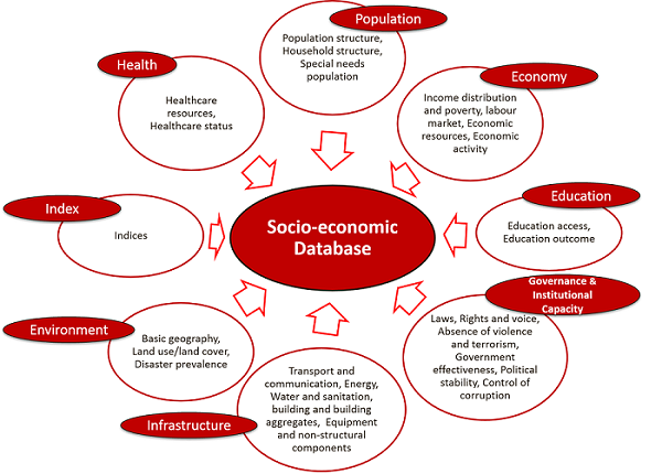 education and socio economic development Identifying the role of education in socio-economic development 1 francesco  burchi university of roma tre food insecurity and illiteracy involve more than.